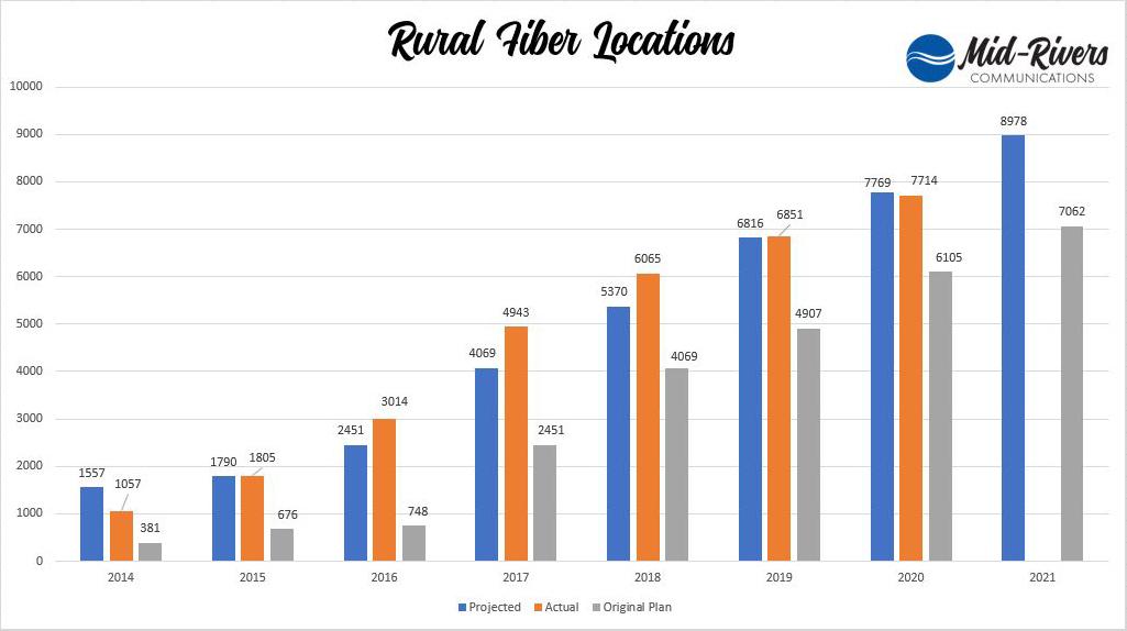Rural Fiber Locations